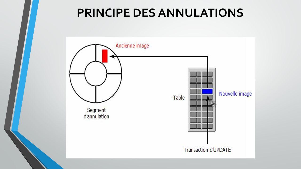 PRINCIPE DES ANNULATIONS