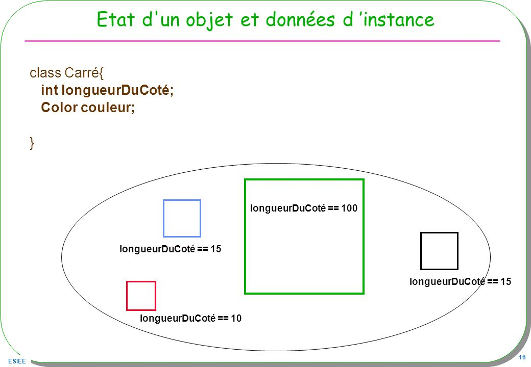 ESIEE 16 Etat d'un objet et données d instance class Carré{ int longueurDuCoté; Color couleur; } longueurDuCoté == 100 longueurDuCoté == 10 longueurDu