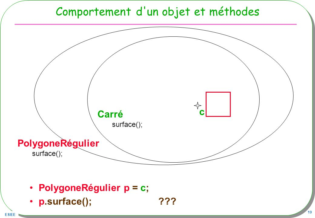 ESIEE 19 Comportement d'un objet et méthodes PolygoneRégulier p = c; p.surface(); ??? Carré surface(); PolygoneRégulier surface(); c