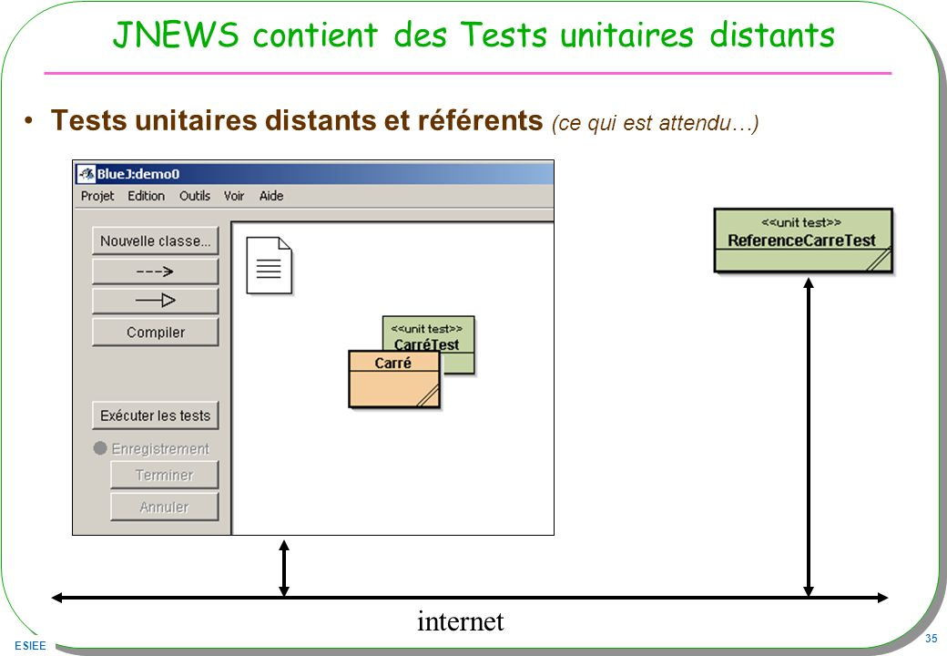 ESIEE 35 JNEWS contient des Tests unitaires distants Tests unitaires distants et référents (ce qui est attendu…) internet
