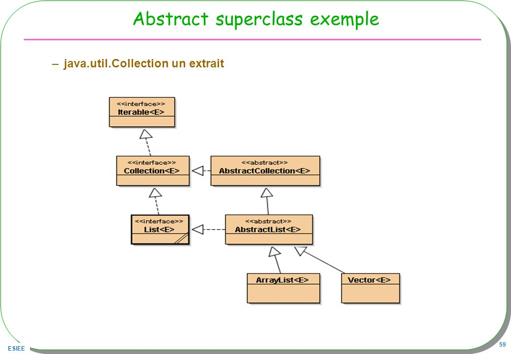 ESIEE 59 Abstract superclass exemple –java.util.Collection un extrait