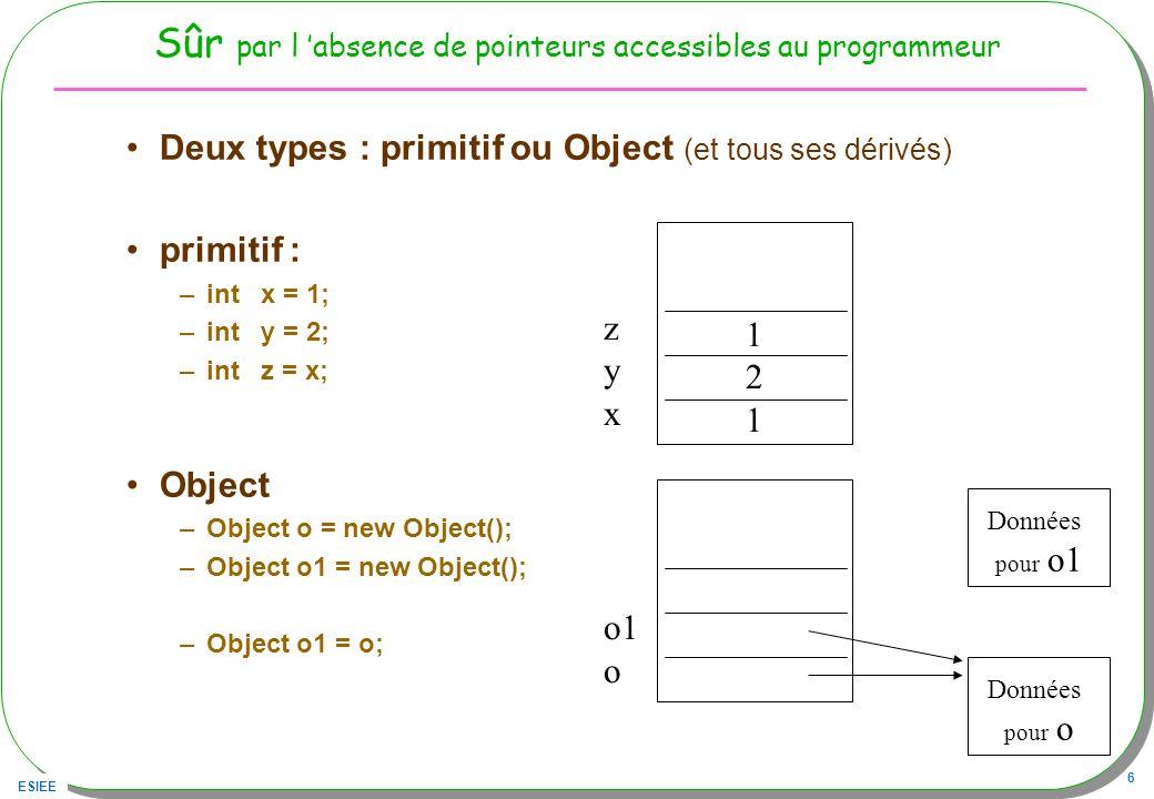 ESIEE 6 Sûr par l absence de pointeurs accessibles au programmeur Deux types : primitif ou Object (et tous ses dérivés) primitif : –int x = 1; –int y