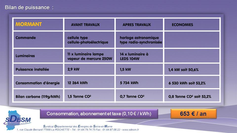 Bilan de puissance : Consommation, abonnement et taxe (0,10 / kWh) 653 / an