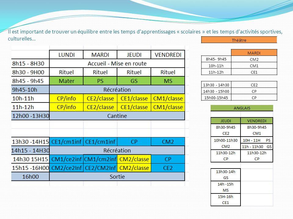 Il est important de trouver un équilibre entre les temps dapprentissages « scolaires » et les temps dactivités sportives, culturelles… Théâtre MARDI 8h45- 9h45 CM2 10h-11hCM1 11h-12hCE1 13h30 - 14h30CE2 14h30 - 15h00CP 15h00-15h45CP