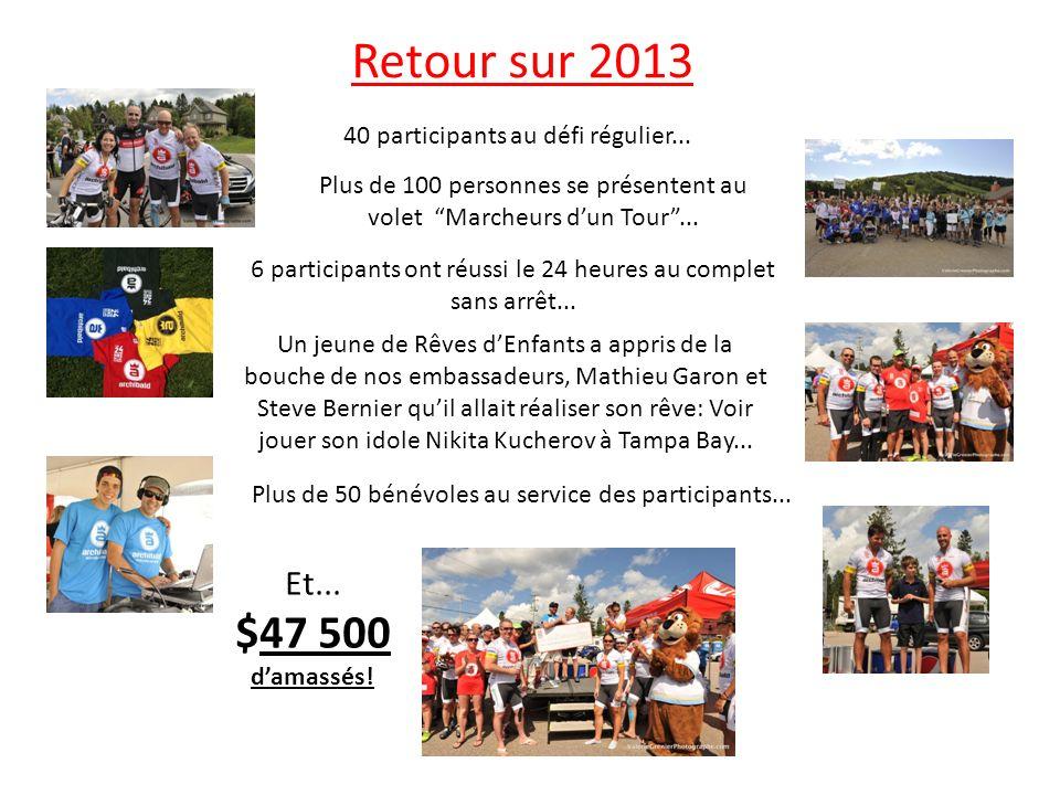 Retour sur 2013 40 participants au défi régulier...