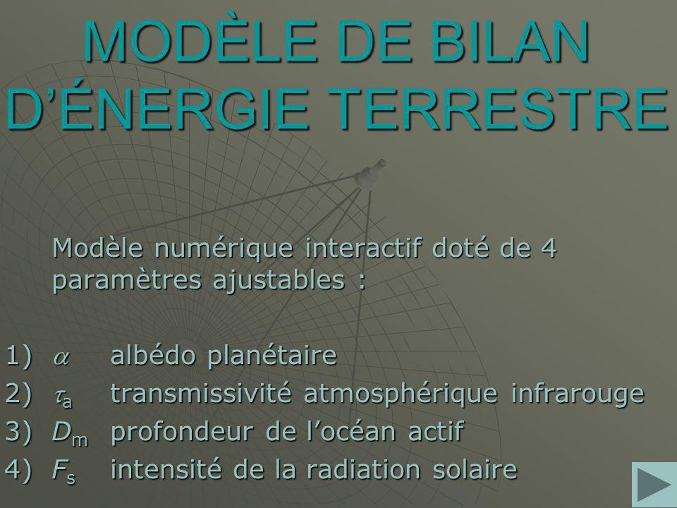 MODÈLE DE BILAN DÉNERGIE TERRESTRE Modèle numérique interactif doté de 4 paramètres ajustables : 1) albédo planétaire 2) a transmissivité atmosphérique infrarouge 3)D m profondeur de locéan actif 4)F s intensité de la radiation solaire