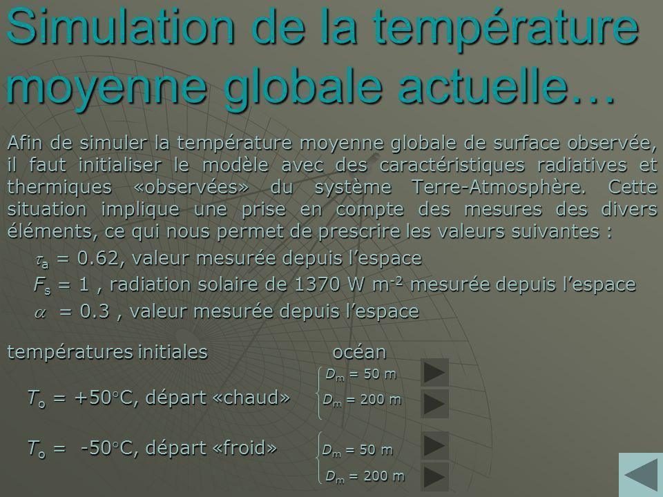 Simulation de la température moyenne globale actuelle… Afin de simuler la température moyenne globale de surface observée, il faut initialiser le modèle avec des caractéristiques radiatives et thermiques «observées» du système Terre-Atmosphère.