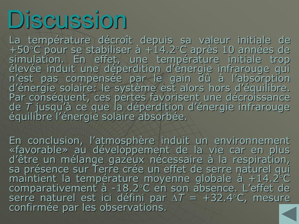 Discussion La température décroît depuis sa valeur initiale de +50C pour se stabiliser à +14.2C après 10 années de simulation.