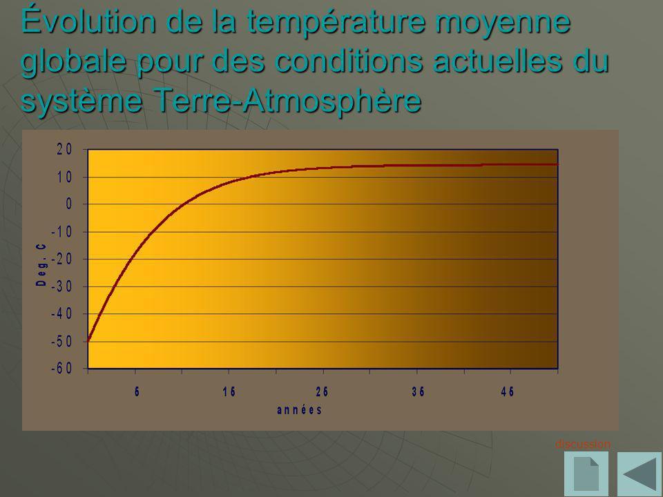 Évolution de la température moyenne globale pour des conditions actuelles du système Terre-Atmosphère discussion