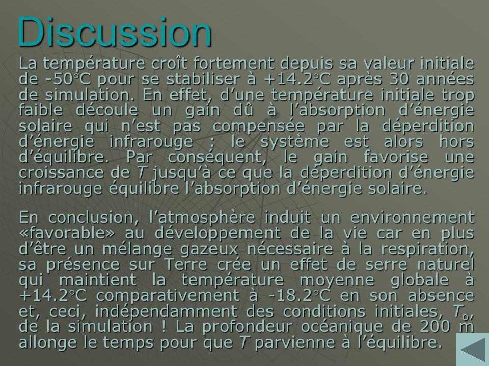 Discussion La température croît fortement depuis sa valeur initiale de -50C pour se stabiliser à +14.2C après 30 années de simulation.