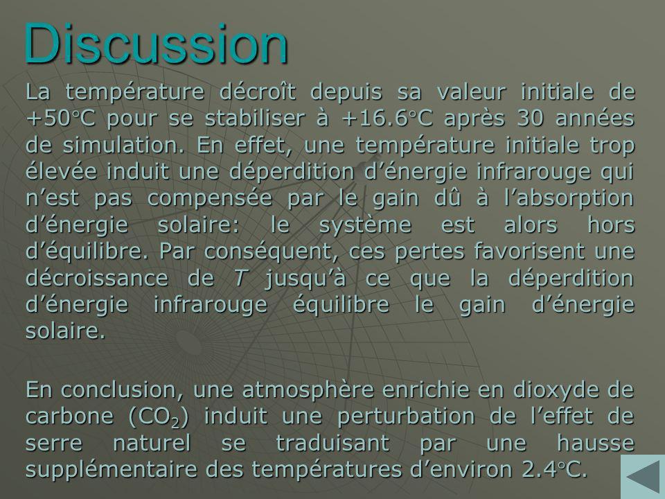 Discussion La température décroît depuis sa valeur initiale de +50C pour se stabiliser à +16.6C après 30 années de simulation.