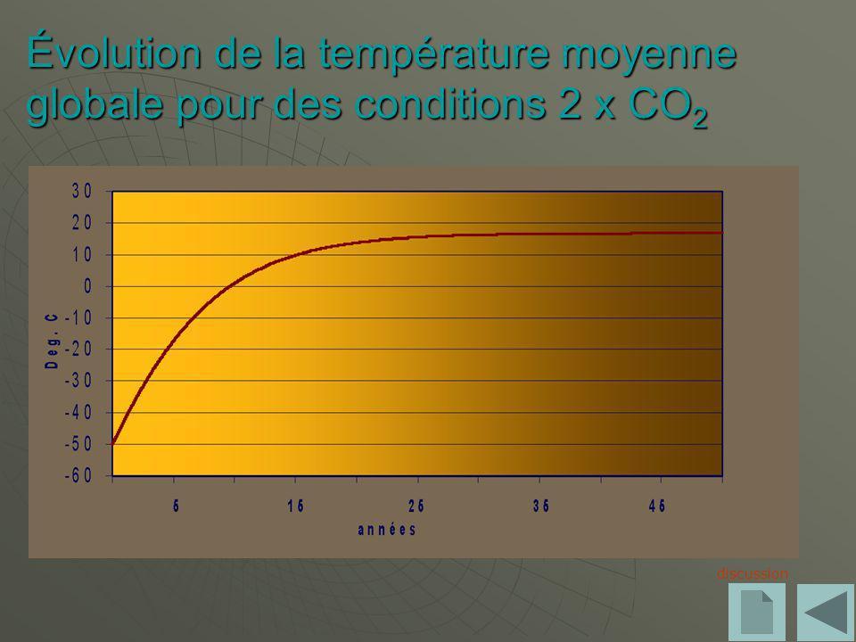 Évolution de la température moyenne globale pour des conditions 2 x CO 2 discussion