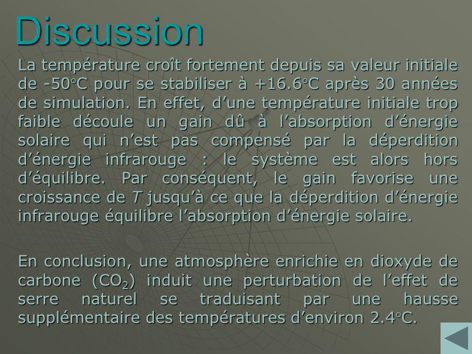 Discussion La température croît fortement depuis sa valeur initiale de -50C pour se stabiliser à +16.6C après 30 années de simulation.