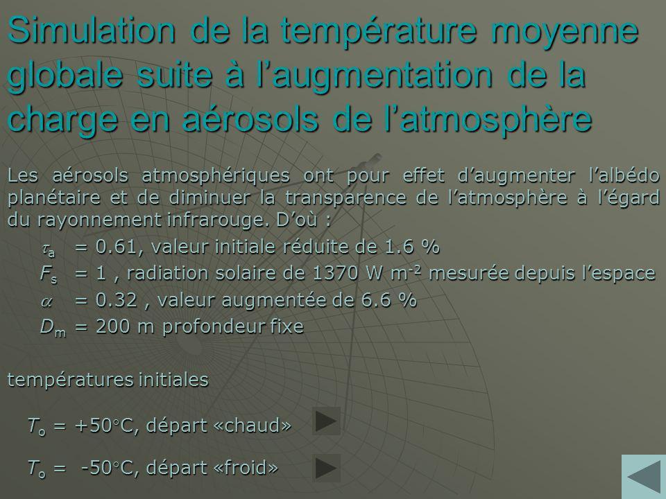 Simulation de la température moyenne globale suite à laugmentation de la charge en aérosols de latmosphère Les aérosols atmosphériques ont pour effet daugmenter lalbédo planétaire et de diminuer la transparence de latmosphère à légard du rayonnement infrarouge.