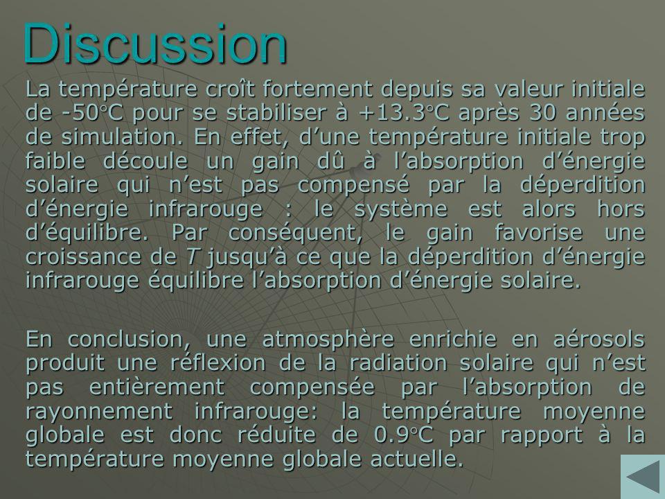Discussion La température croît fortement depuis sa valeur initiale de -50C pour se stabiliser à +13.3C après 30 années de simulation.