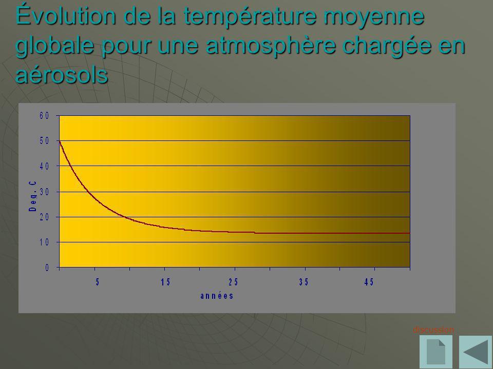 Évolution de la température moyenne globale pour une atmosphère chargée en aérosols discussion