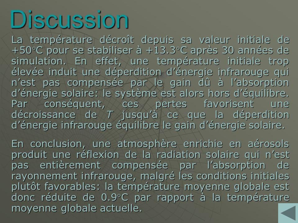 Discussion La température décroît depuis sa valeur initiale de +50C pour se stabiliser à +13.3C après 30 années de simulation.