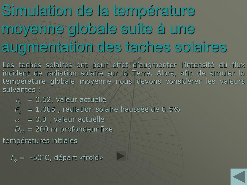 Simulation de la température moyenne globale suite à une augmentation des taches solaires Les taches solaires ont pour effet daugmenter lintensité du flux incident de radiation solaire sur la Terre.