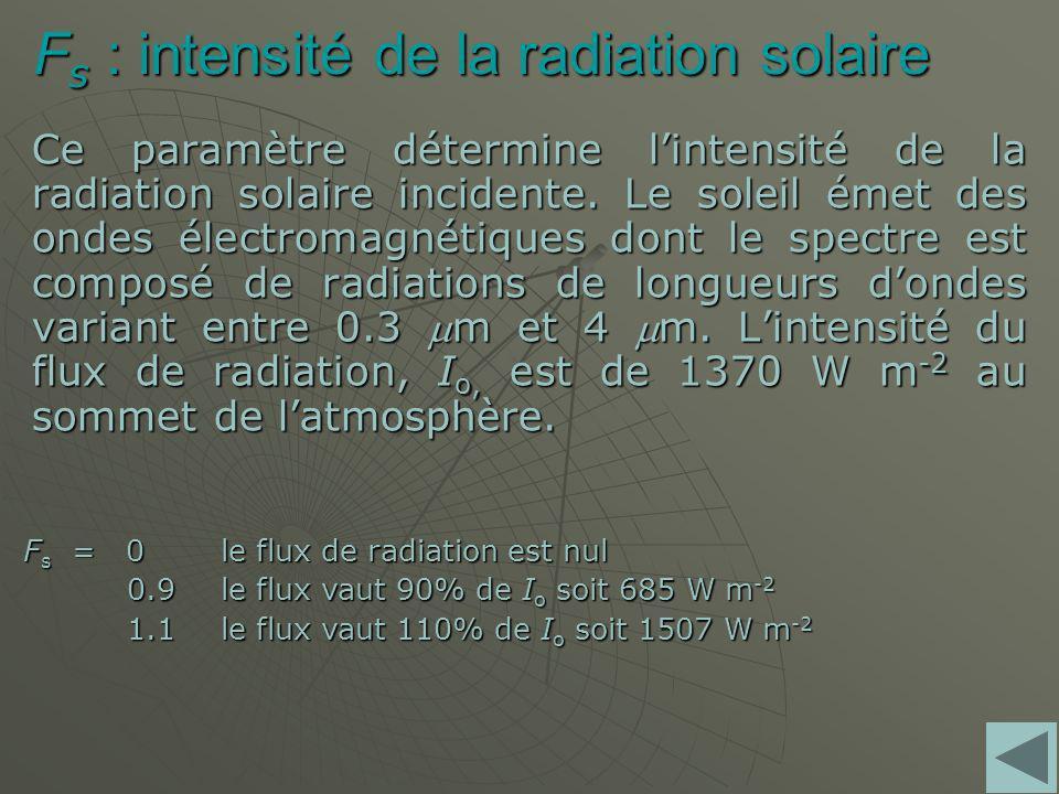 F s : intensité de la radiation solaire Ce paramètre détermine lintensité de la radiation solaire incidente.