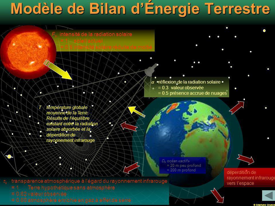 F s intensité de la radiation solaire = 1 soleil actuel = 0.5 intensité solaire réduite de moitié Modèle de Bilan dÉnergie Terrestre a transparence atmosphérique à légard du rayonnement infrarouge = 1 Terre hypothétique sans atmosphère = 0.62 valeur observée = 0.60 atmosphère enrichie en gaz à effet de serre D s océan «actif» = 20 m peu profond = 200 m profond réflexion de la radiation solaire = 0.3 valeur observée = 0.5 présence accrue de nuages T température globale moyenne de la Terre.