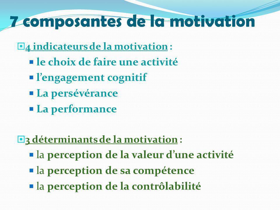 7 composantes de la motivation 4 indicateurs de la motivation : le choix de faire une activité lengagement cognitif La persévérance La performance 3 d