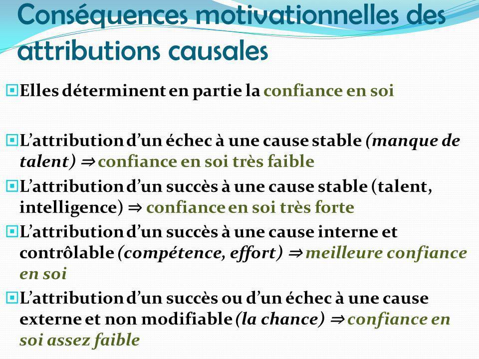 Conséquences motivationnelles des attributions causales Elles déterminent en partie la confiance en soi Lattribution dun échec à une cause stable (man