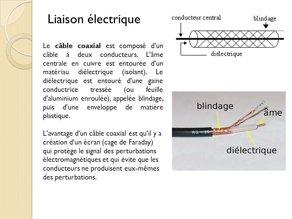 Le câble coaxial est composé d'un câble à deux conducteurs. L'âme centrale en cuivre est entourée d'un matériau diélectrique (isolant). Le diélectriqu