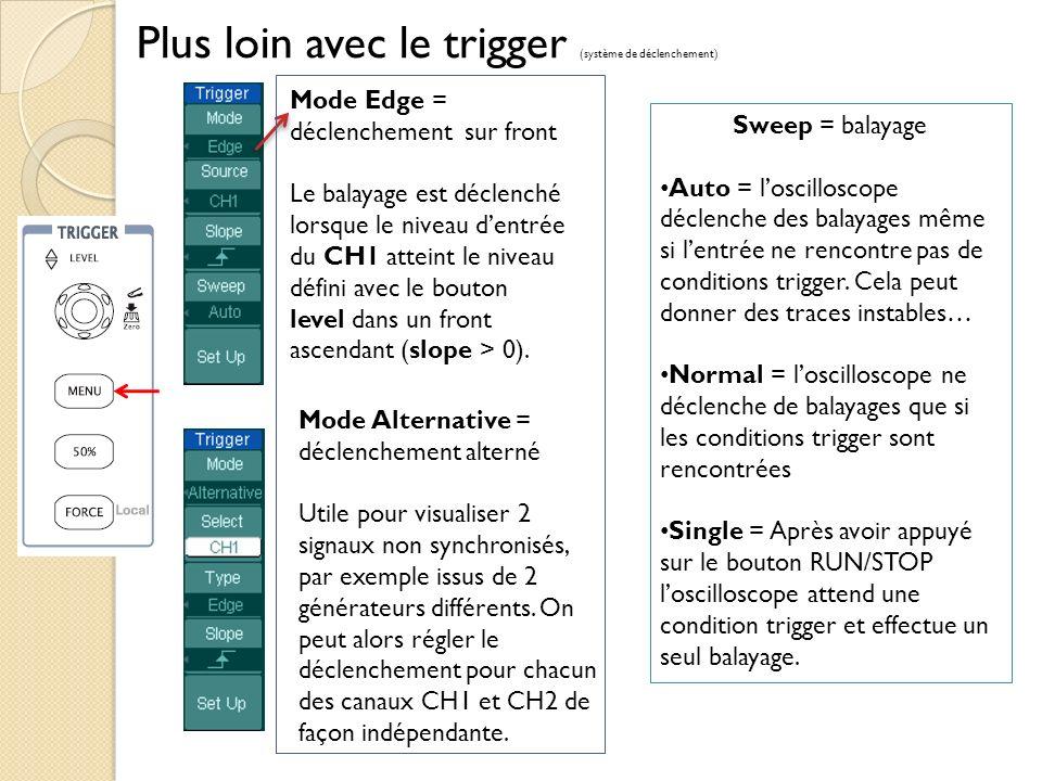 Plus loin avec le trigger (système de déclenchement) Mode Edge = déclenchement sur front Le balayage est déclenché lorsque le niveau dentrée du CH1 atteint le niveau défini avec le bouton level dans un front ascendant (slope > 0).