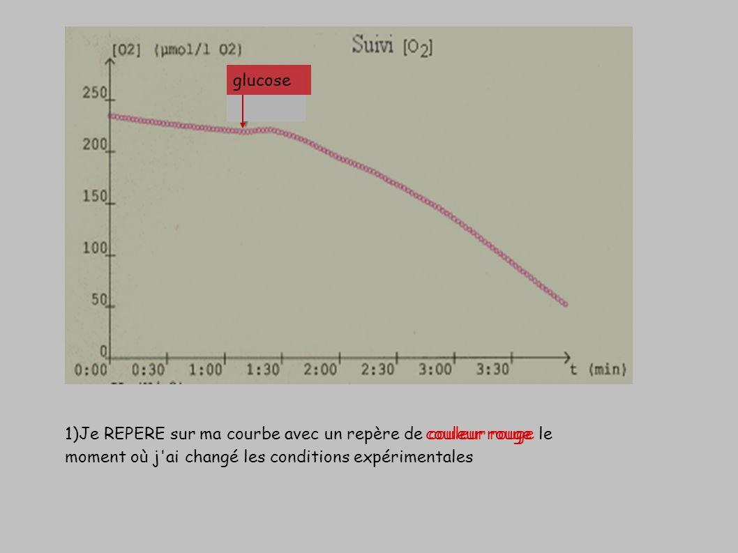 1)Je REPERE sur ma courbe avec un repère de couleur rouge le moment où j'ai changé les conditions expérimentales couleur rouge glucose