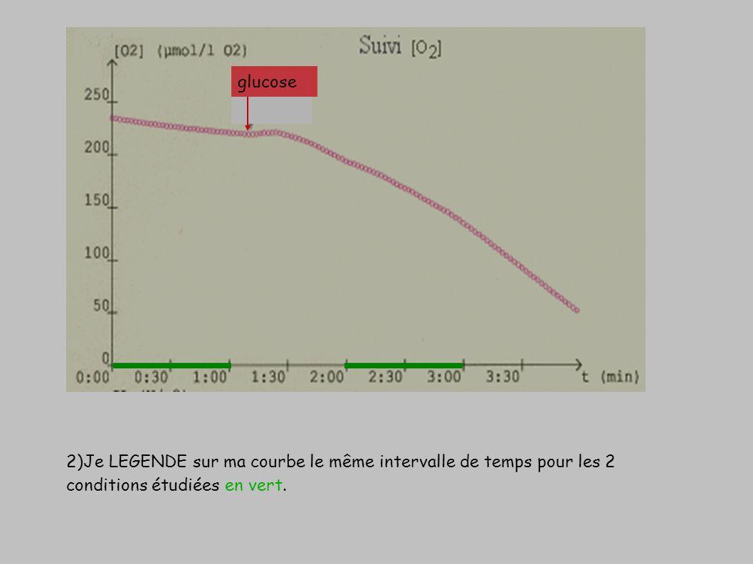 2)Je LEGENDE sur ma courbe le même intervalle de temps pour les 2 conditions étudiées en vert. glucose