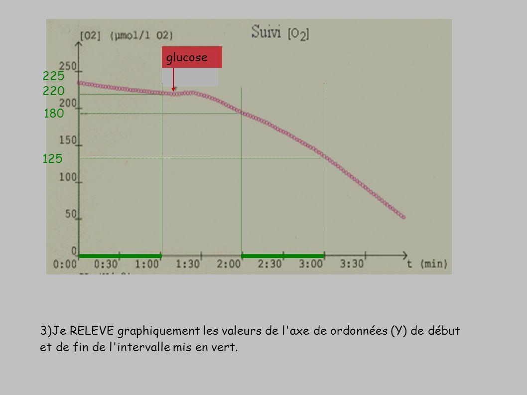 3)Je RELEVE graphiquement les valeurs de l'axe de ordonnées (Y) de début et de fin de l'intervalle mis en vert. glucose 220 180 125 225