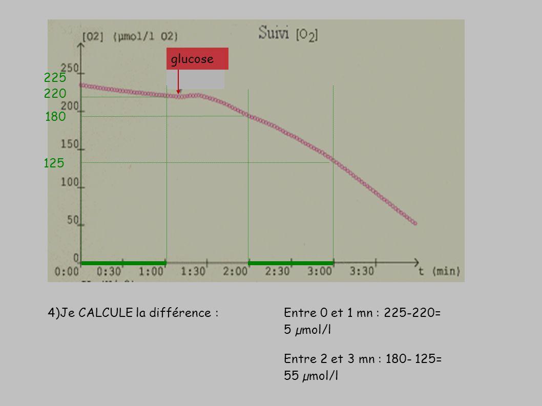 4)Je CALCULE la différence : glucose 220 180 125 225 Entre 0 et 1 mn : 225-220= 5 µmol/l Entre 2 et 3 mn : 180- 125= 55 µmol/l
