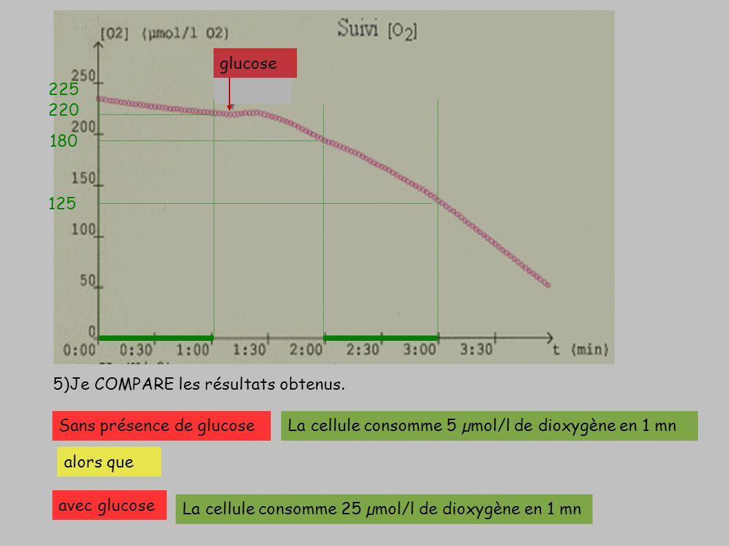 5)Je COMPARE les résultats obtenus. glucose 220 180 125 225 Sans présence de glucoseLa cellule consomme 5 µmol/l de dioxygène en 1 mn alors que avec g