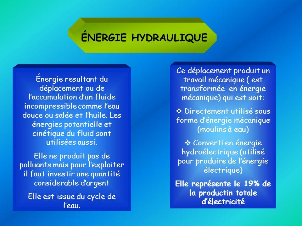 ÉNERGIE HYDRAULIQUE Énergie resultant du déplacement ou de laccumulation dun fluide incompressible comme leau douce ou salée et lhuile. Les énergies p