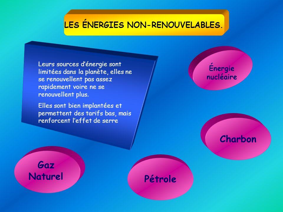 PRIMAIRES Énergies exploitées directement ou importées.