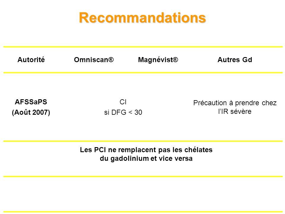 23 Recommandations AutoritéOmniscan®Magnévist®Autres Gd AFSSaPS (Août 2007) CI si DFG < 30 Précaution à prendre chez lIR sévère Les PCI ne remplacent