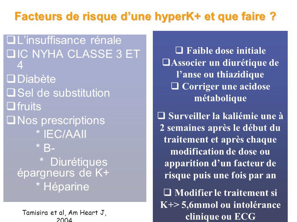 Facteurs de risque dune hyperK+ et que faire ? Linsuffisance rénale IC NYHA CLASSE 3 ET 4 Diabète Sel de substitution fruits Nos prescriptions * IEC/A