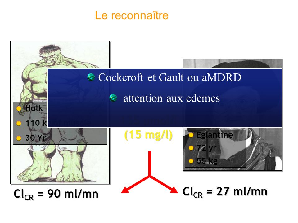 135 µmol/l (15 mg/l) Cl CR = 90 ml/mn Eglantine 72 yr 55 kg Hulk 110 kg of muscle 30 Yr Cl CR = 27 ml/mn Cockcroft et Gault ou aMDRD attention aux ede