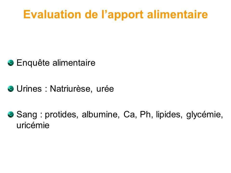 Evaluation de lapport alimentaire Enquête alimentaire Urines : Natriurèse, urée Sang : protides, albumine, Ca, Ph, lipides, glycémie, uricémie