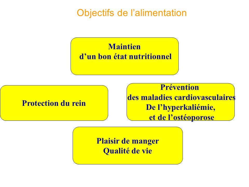 Protection du rein Prévention des maladies cardiovasculaires De lhyperkaliémie, et de lostéoporose Plaisir de manger Qualité de vie Objectifs de lalim