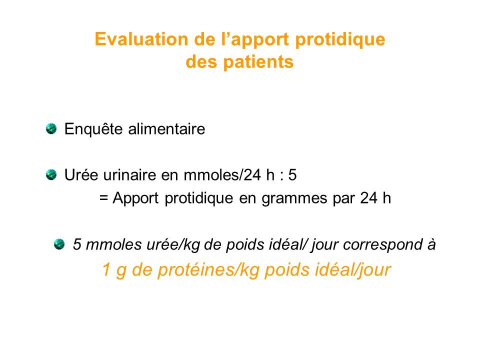 Evaluation de lapport protidique des patients Enquête alimentaire Urée urinaire en mmoles/24 h : 5 = Apport protidique en grammes par 24 h 5 mmoles ur