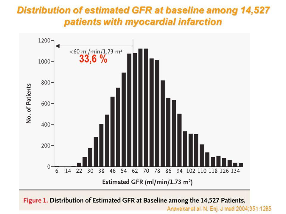 Anavekar et al. N. Enj. J med 2004;351:1285 33,6 % Distribution of estimated GFR at baseline among 14,527 patients with myocardial infarction