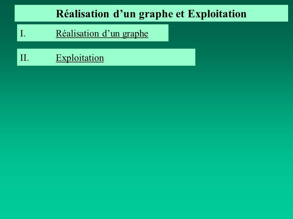 I.Réalisation dun grapheRéalisation dun graphe Réalisation dun graphe et Exploitation II.ExploitationExploitation