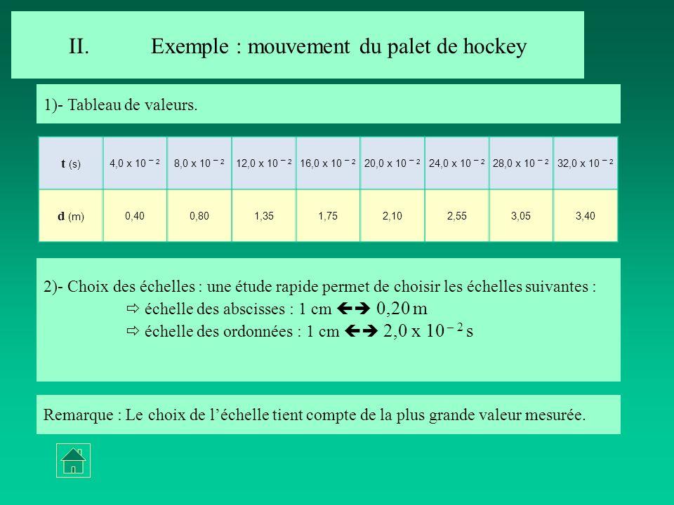 2)- Choix des échelles : une étude rapide permet de choisir les échelles suivantes : échelle des abscisses : 1 cm 0,20 m échelle des ordonnées : 1 cm