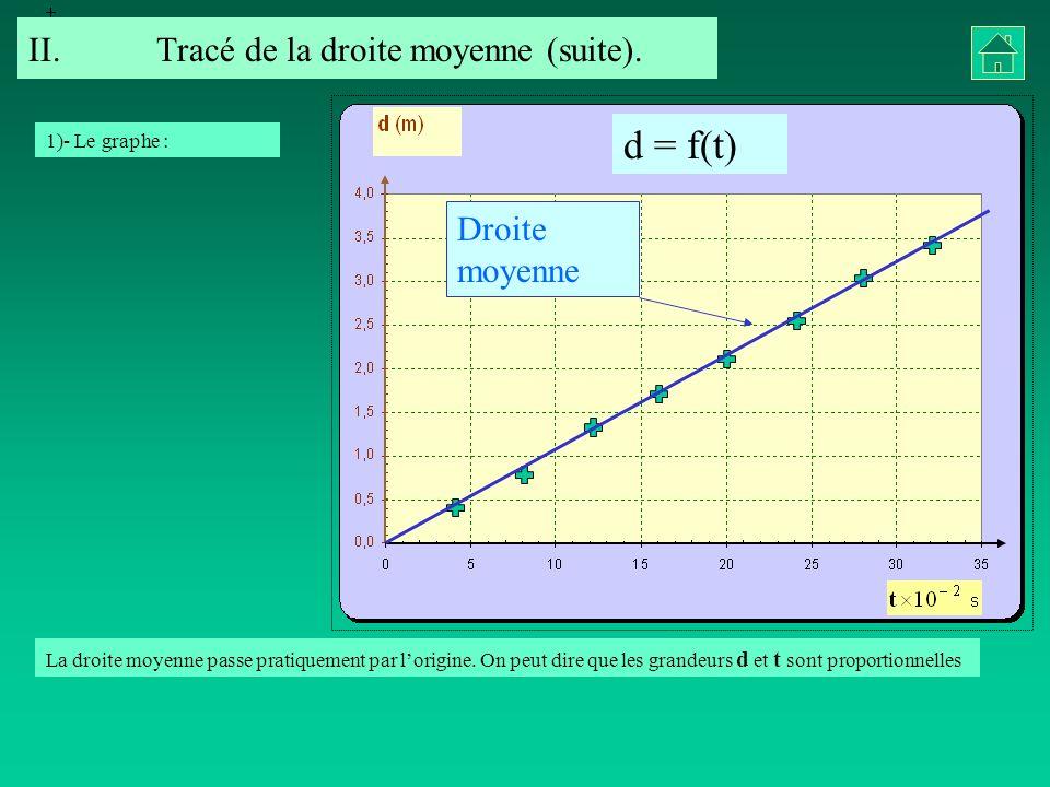 d = f(t) II.Tracé de la droite moyenne (suite). Droite moyenne La droite moyenne passe pratiquement par lorigine. On peut dire que les grandeurs d et