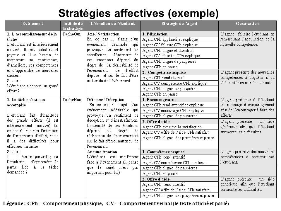 Stratégies affectives (exemple) Légende : CPh – Comportement physique, CV – Comportement verbal (le texte affiché et parlé)