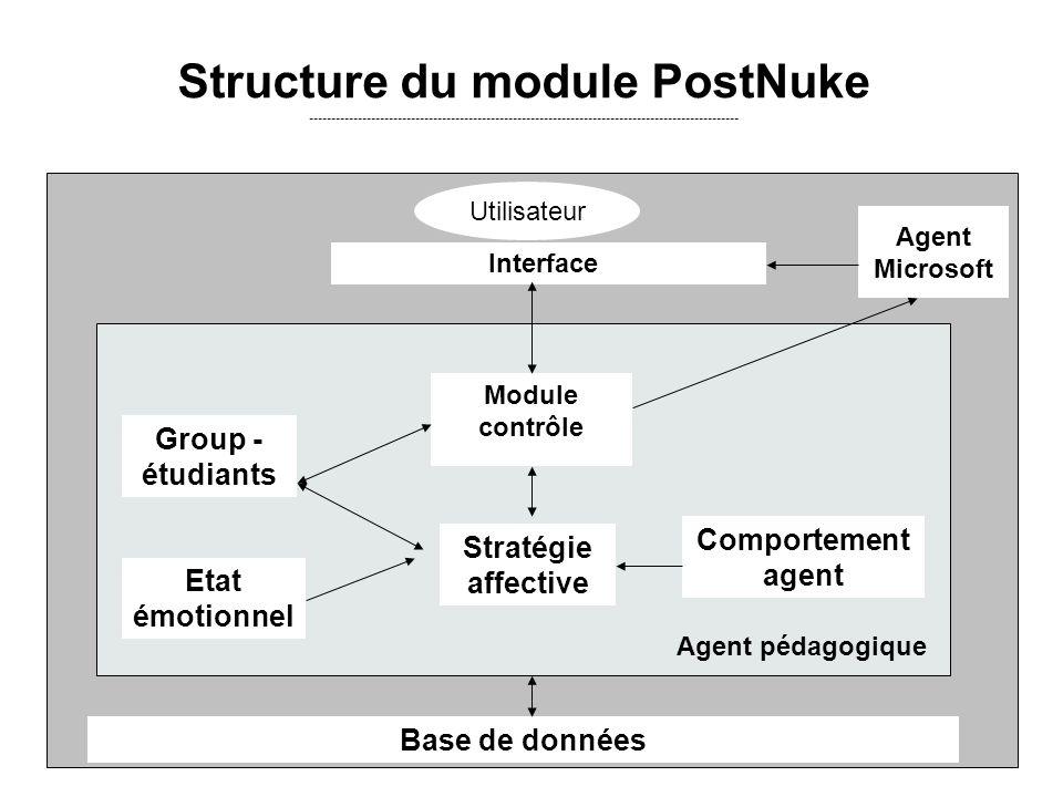 Base de données Group - étudiants Etat émotionnel Stratégie affective Comportement agent Agent pédagogique Module contrôle Agent Microsoft Interface U