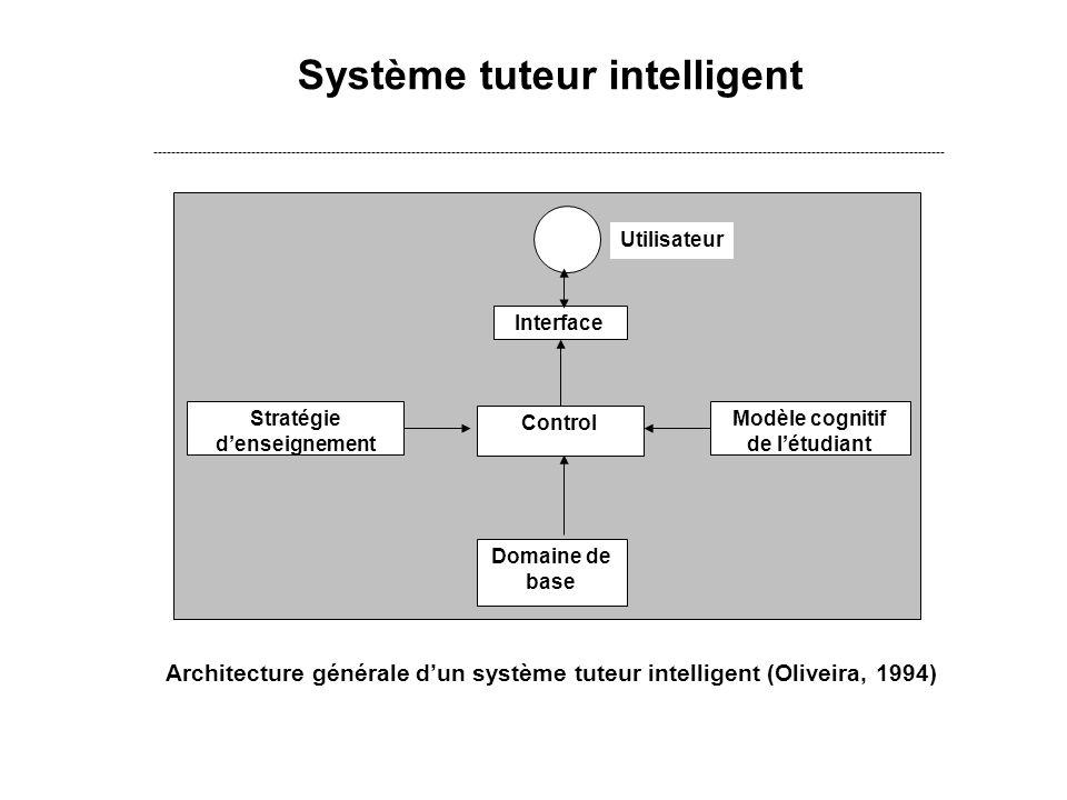 Système tuteur intelligent ---------------------------------------------------------------------------------------------------------------------------