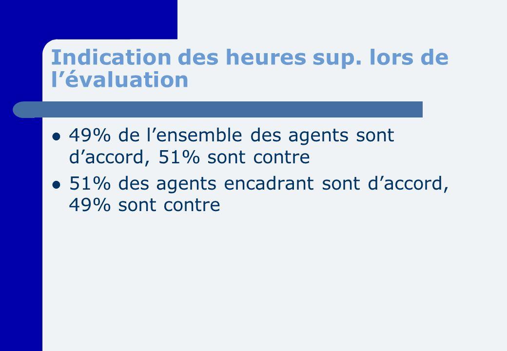 Indication des heures sup. lors de lévaluation 49% de lensemble des agents sont daccord, 51% sont contre 51% des agents encadrant sont daccord, 49% so