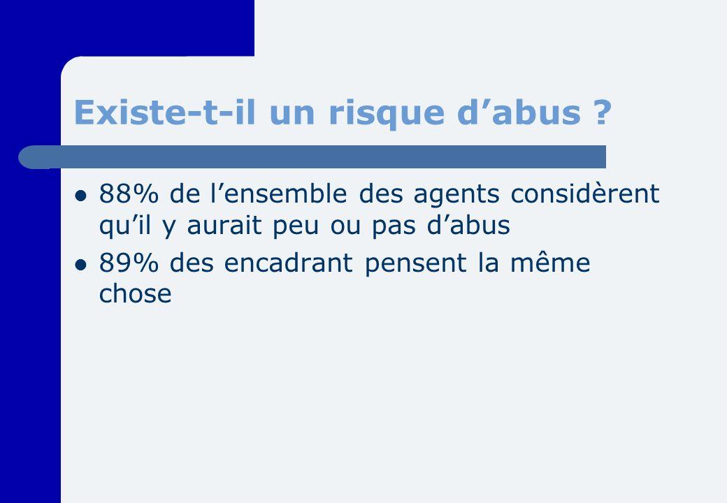 Existe-t-il un risque dabus ? 88% de lensemble des agents considèrent quil y aurait peu ou pas dabus 89% des encadrant pensent la même chose